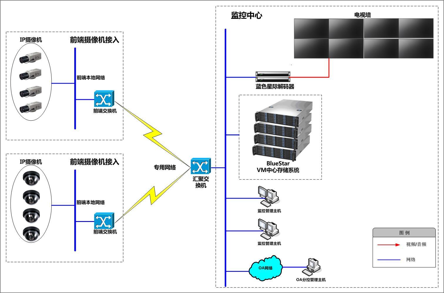产品概述 BlueStar VM系列产品是蓝色星际为全IP化监控而设计的全新系统。结合多年的行业应用经验VM系列产品能够满足监控存储运行环境较差,业务连续性要求高,使用和维护简便,高性价比的要求。BlueStar VM系列产品能够实现前端IP摄像机,视频编码器(DVS)的统一接入和管理,提供丰富的管理和业务功能,不仅提供通常的实时视频查看、报警联动、远程录像回放、设备巡检、监控设备管理、监控控制管理、用户管理、日志管理等功能,还提供强大的电视墙控制、监控策略管理、设备时间同步、电子地图服务、双向对讲、广